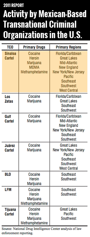 Graphic from a 2011 NDIC national drug threat assessment.