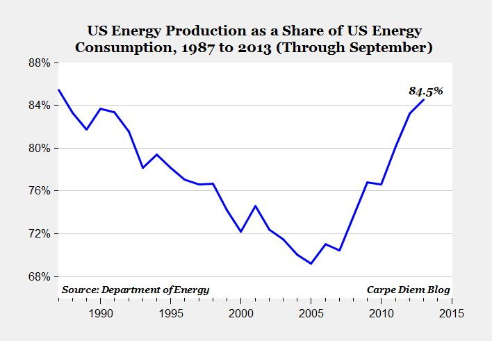 US Energy Production as a Share of US Energy Consumption