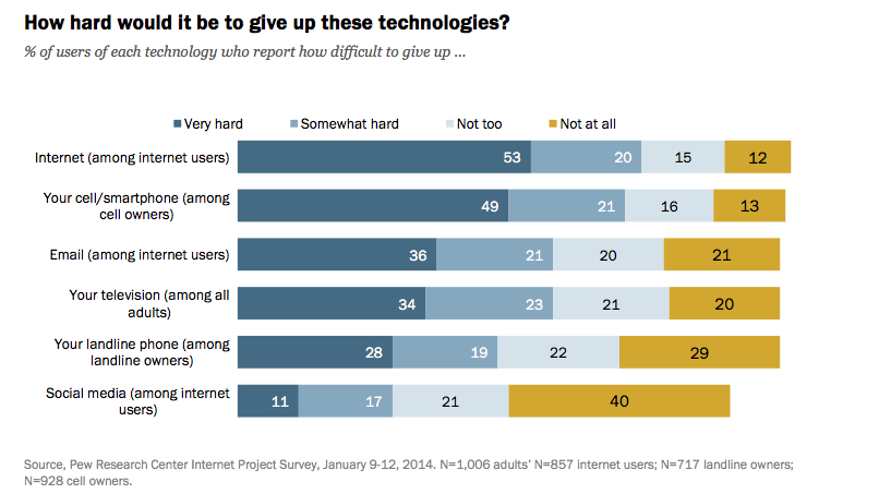 How hard would it be to give up these technologies