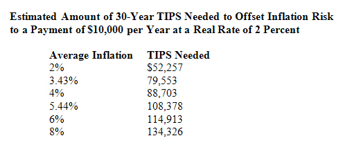 This table provides the author's estimate of the investment in 30 year TIPS with a yield of 2 percent needed to offset average rates of inflation over that time on an annual payment of $10,000. Calculations underlying this table are complex and assume that the entire investment in TIPS will be used up (sold or matured) in 30 years.