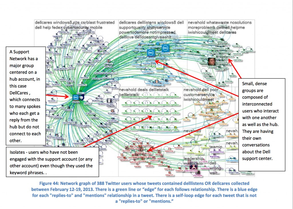 Graph of a Support Network from tweets using delllistens or dellcares. Graph by Pew Research Center/Social Media Research Foundation