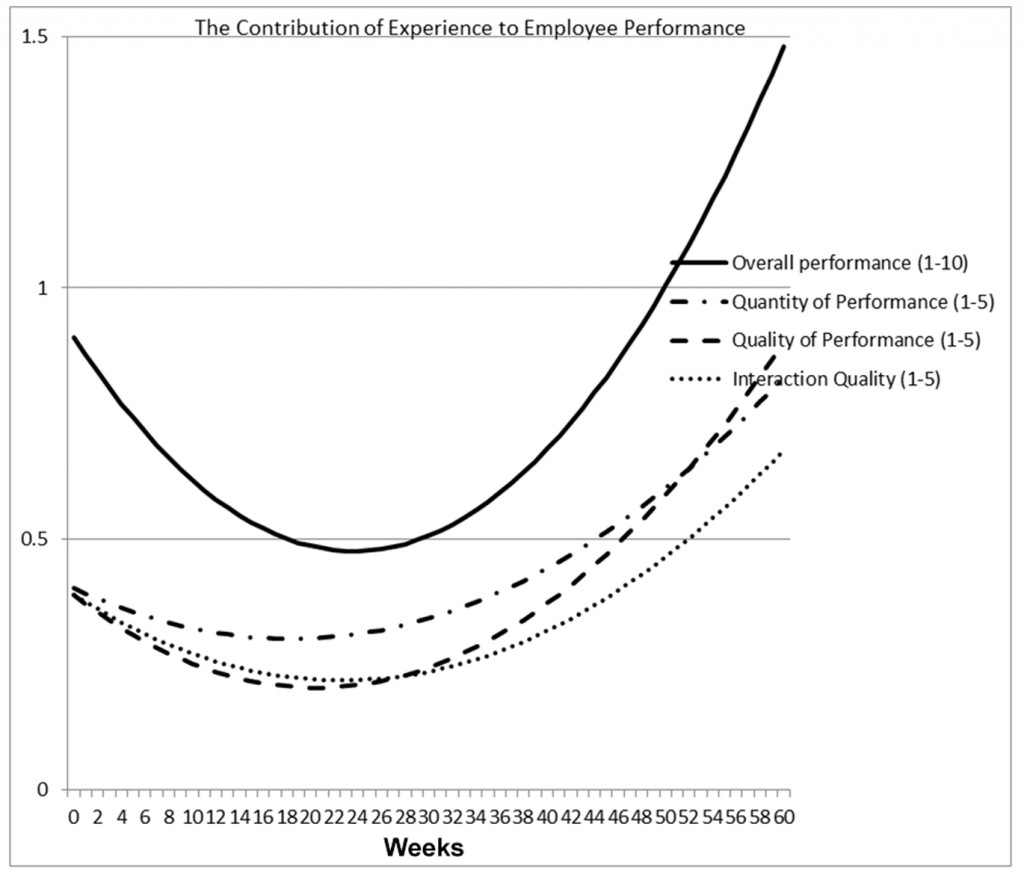 """""""The Contribution of Experience to Employee Performance"""" -- or the treadmill workstation learning curve -- shows how workers perform work on treadmills once they adapt to using them."""
