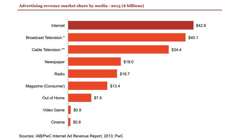 Advertising revenue market share by media - 2013 ($ billions)