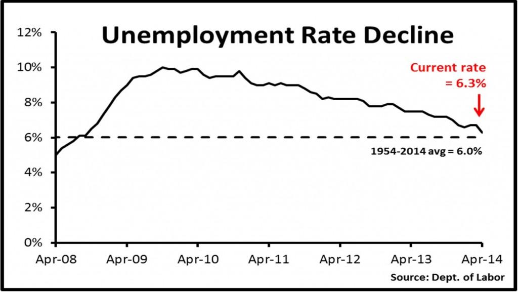 Burnham.Graph1.unemployment rate decline