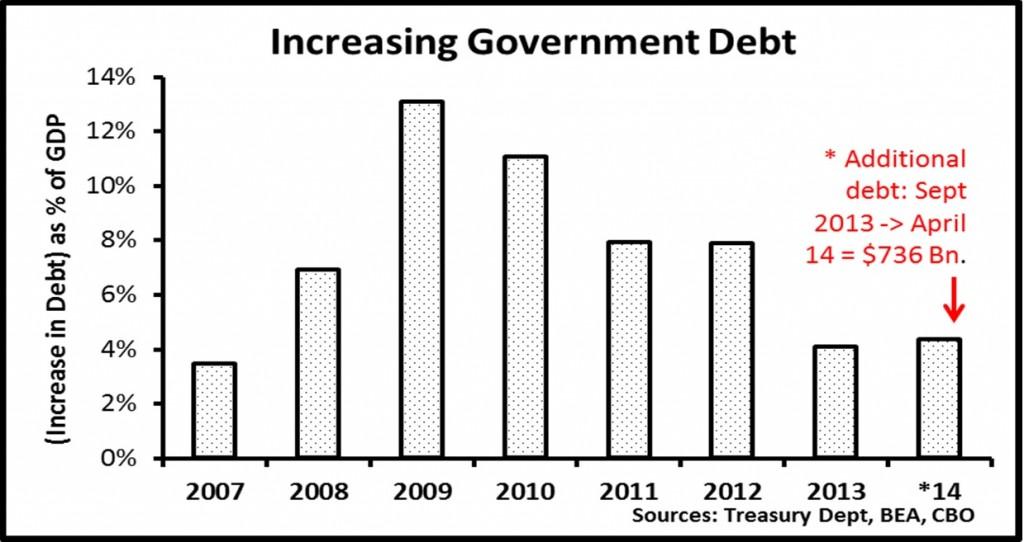 Burnham.Graph4.Increasing Government Debt