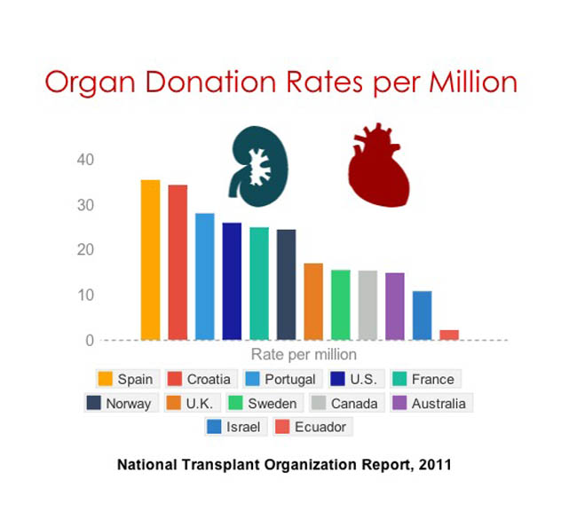 Which country has the highest organ donation rates? | PBS NewsHour