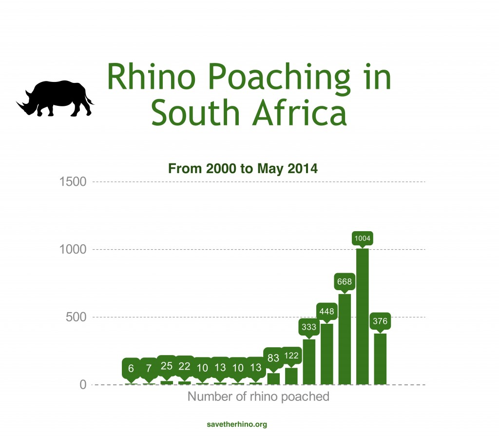 Number of rhinos poached in South Africa, 2000-May 2014