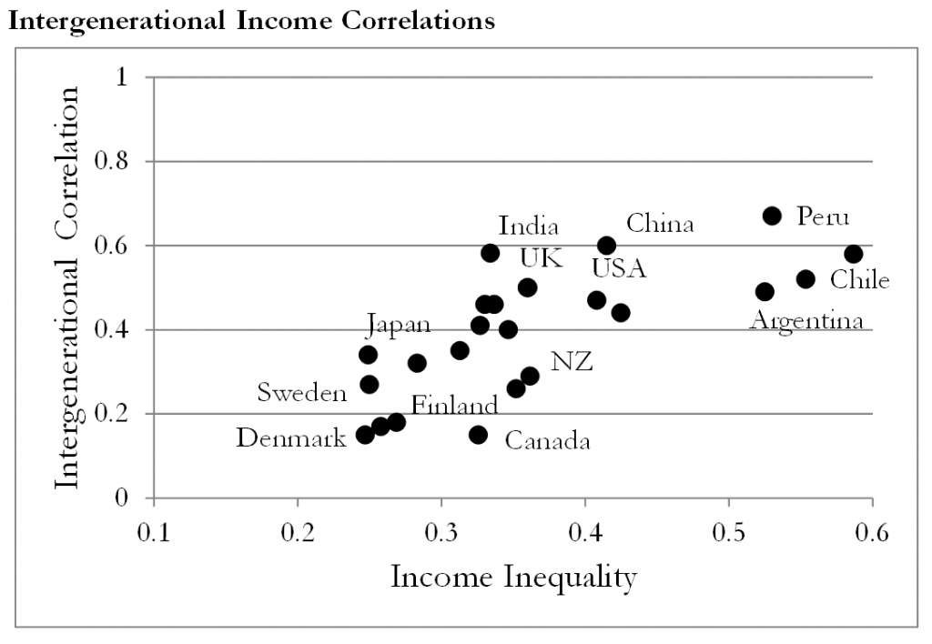 Greg Clark -- Intergenerational Income Correlations/ Great Gatsby Curve