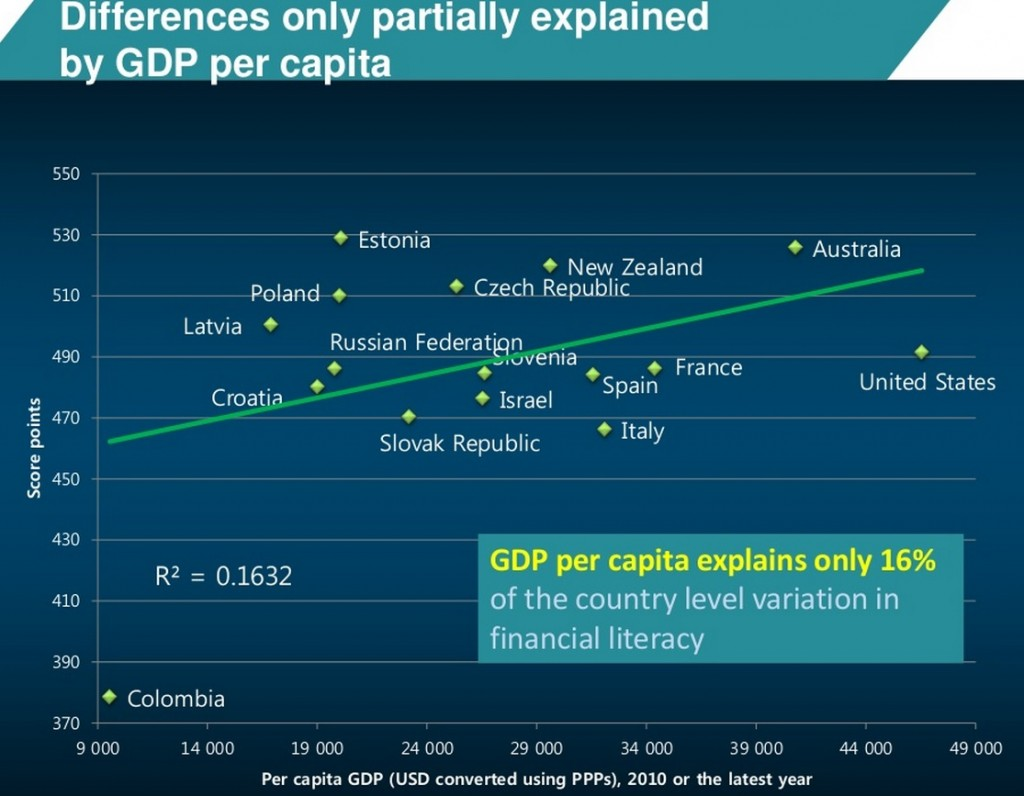 PISA. differences by GDP