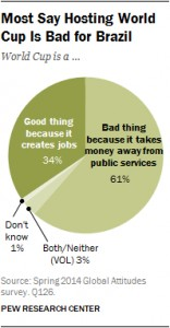 Pew survey on Brazil