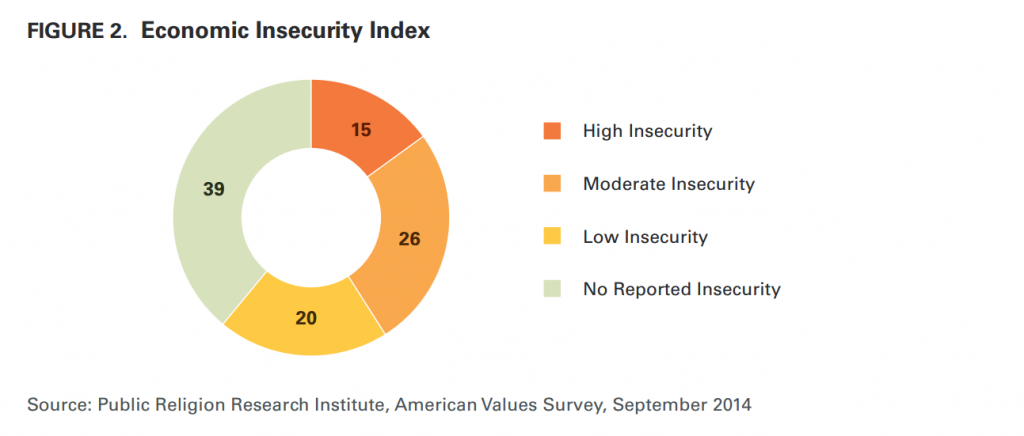 "Courtesy of the Public Religion Research Institute's report, ""Economic Insecurity, Rising Inequality, and Doubts about the Future."" Click the graph for the full report."