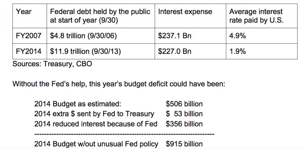 Burnham - Budget deficit