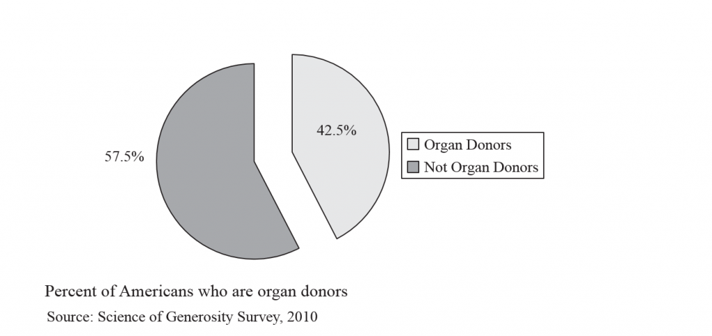 Generosity 8 - Organ donors