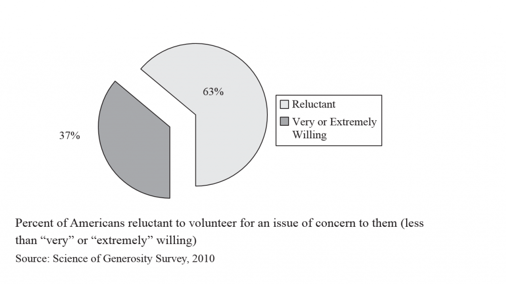 Generosity -- percent willing to volunteer