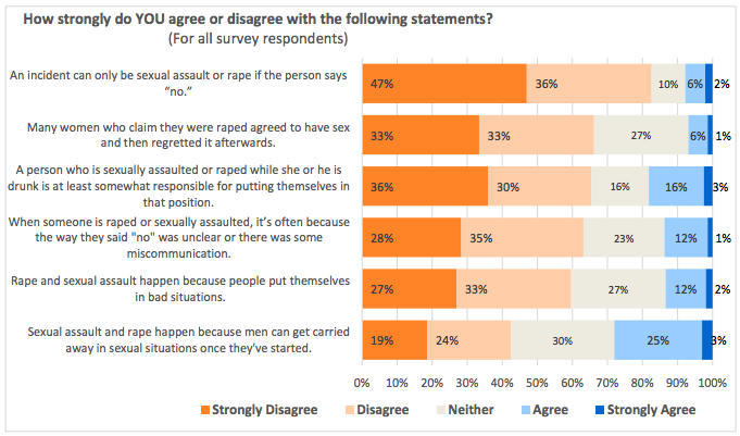 More than a quarter of respondents agreed rape and sexual assault are caused by men getting carried away in sexual situations. Courtesy of MIT.