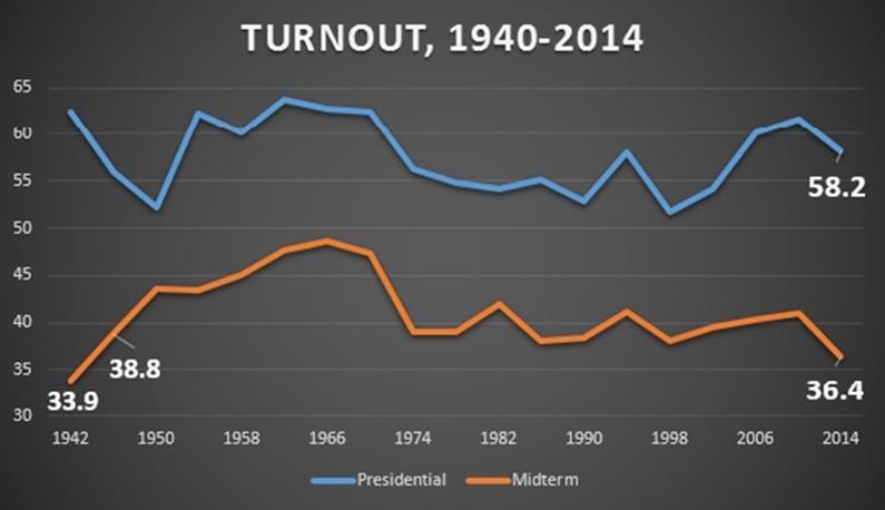 midterm election Turnout 1940-2014