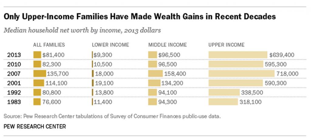 Pew - wealth gains