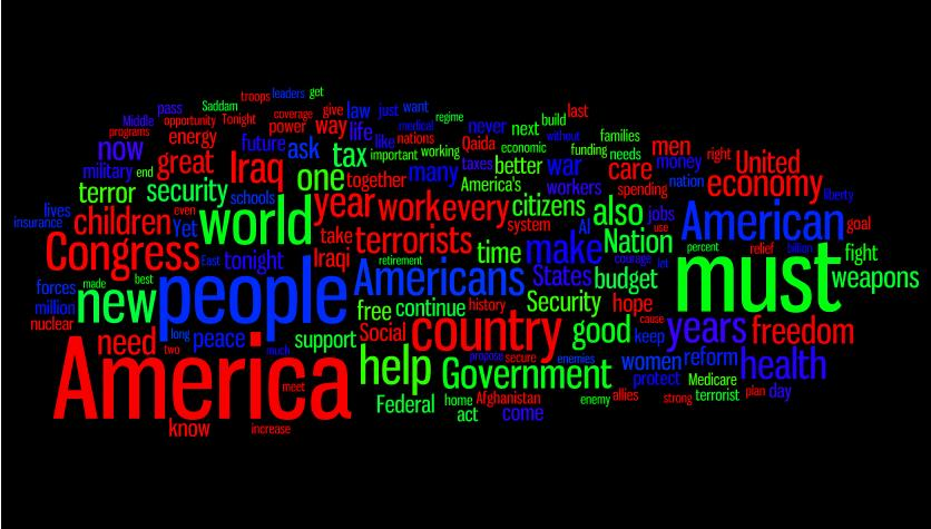 Bush word cloud