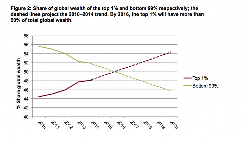 Graph courtesy of Oxfam report.