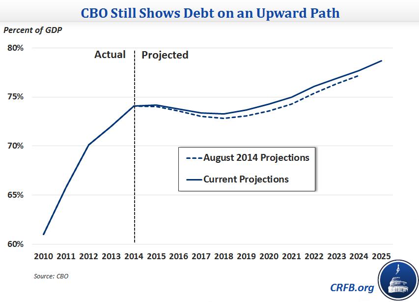 debt_on_an_upward_path