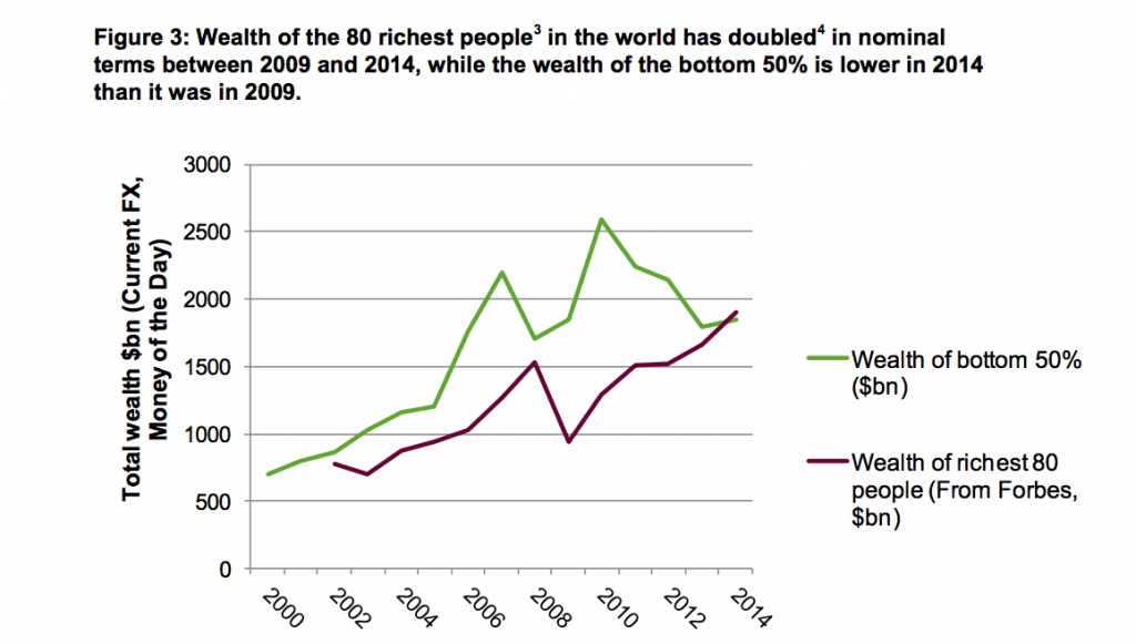 Graph courtesy of Oxfam.