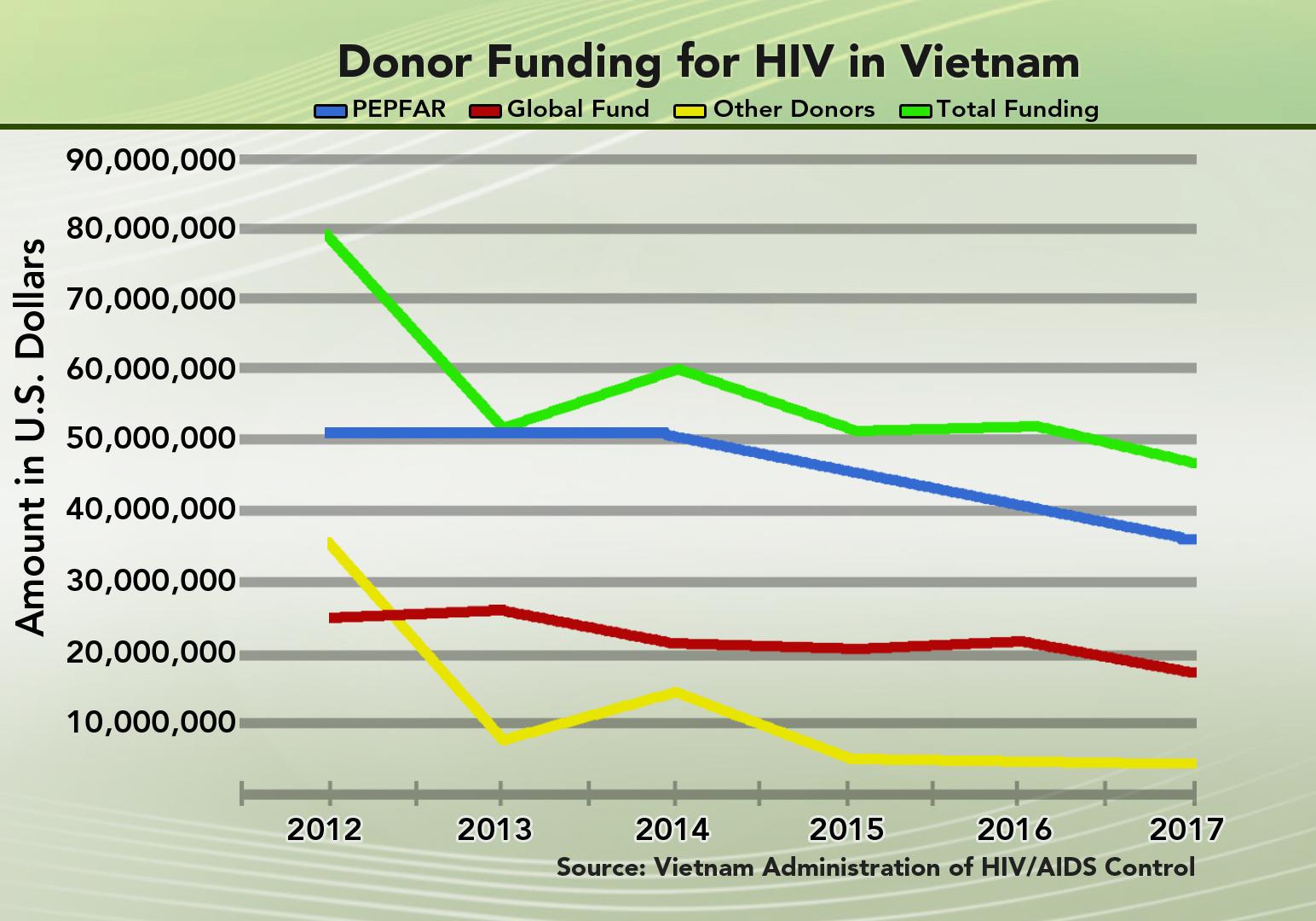 Vietnam donor funding