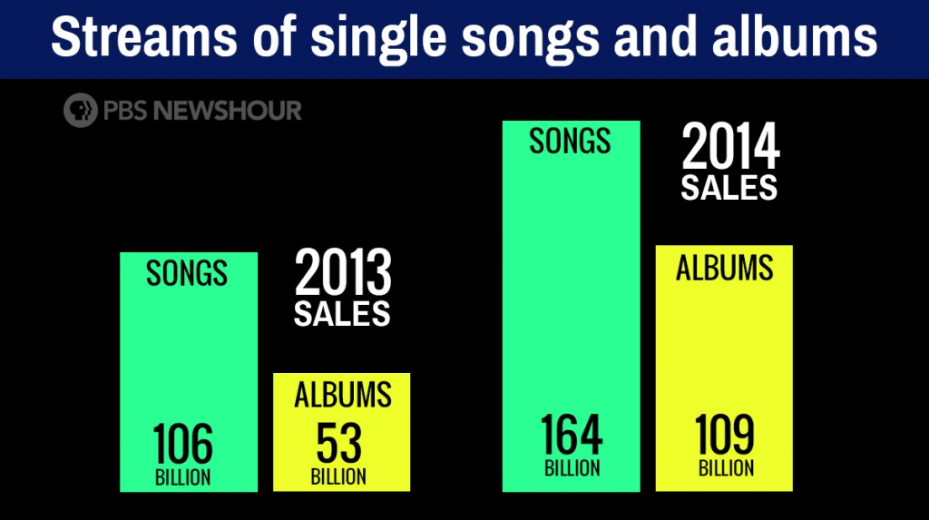 in the age of streaming music just how much is a listen worth