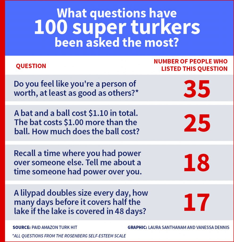 turkers-graph2