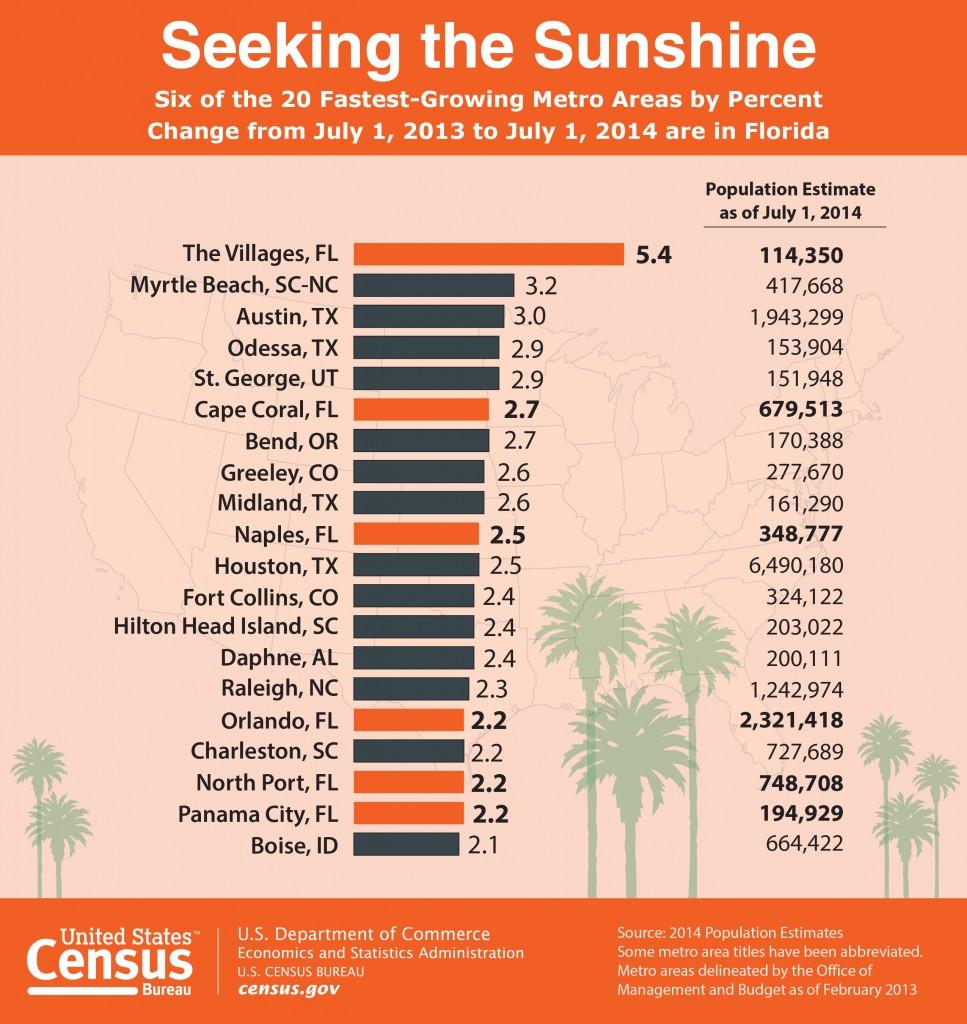 Graphic by U.S. Census Bureau