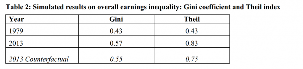 Table courtesy of Increasing Education: What it Will and Will Not Do for Earnings and Earnings Inequality.