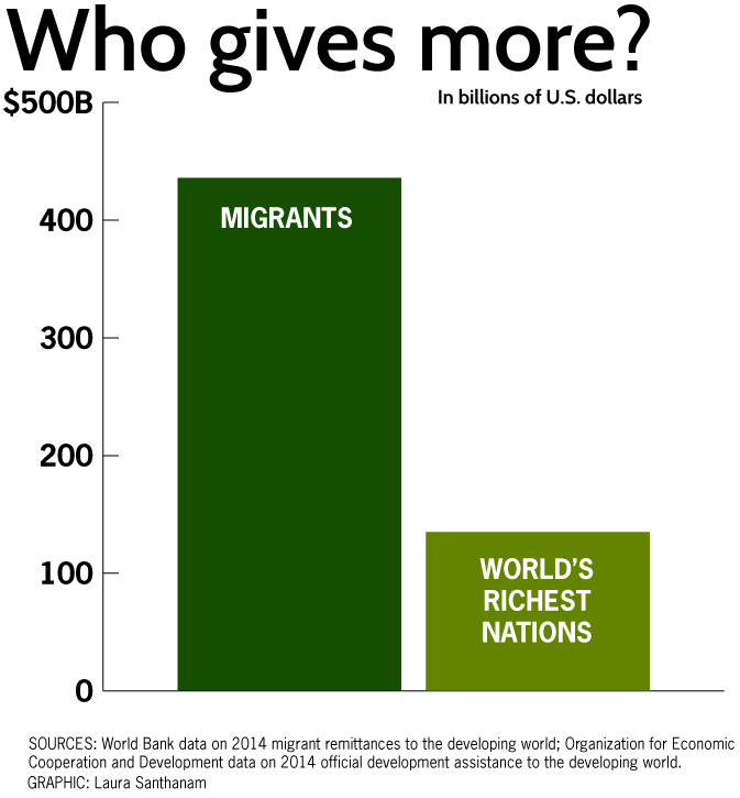 remittance-migrants-v-nations