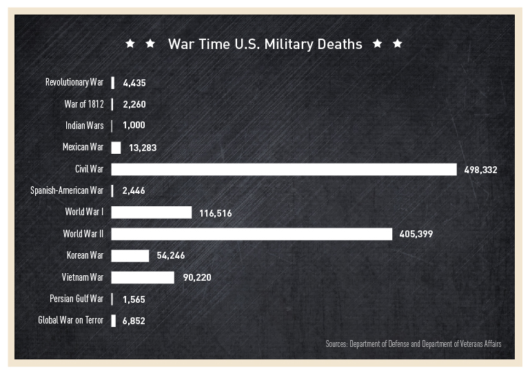 War Time U.S. Military Deaths