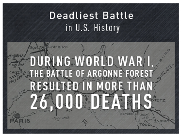 Deadliest Battle  in U.S. History
