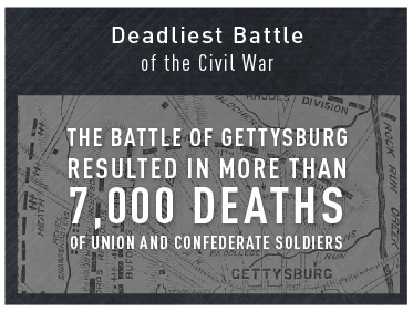 Deadliest Battle  of the Civil War