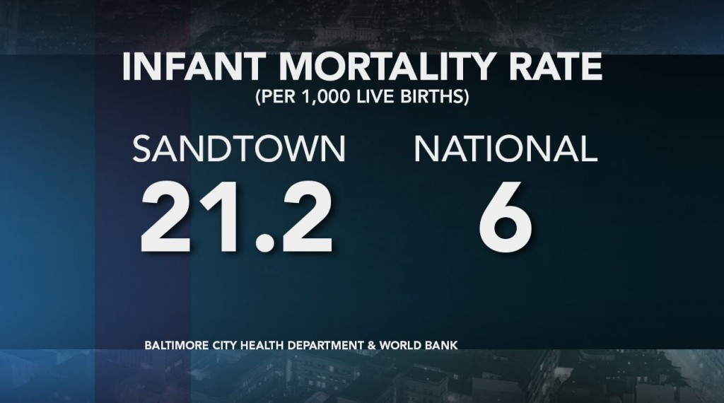 The infant mortality rate in Sandtown is more than three times the national average. Credit: Lisa Overton/NewsHour Weekend