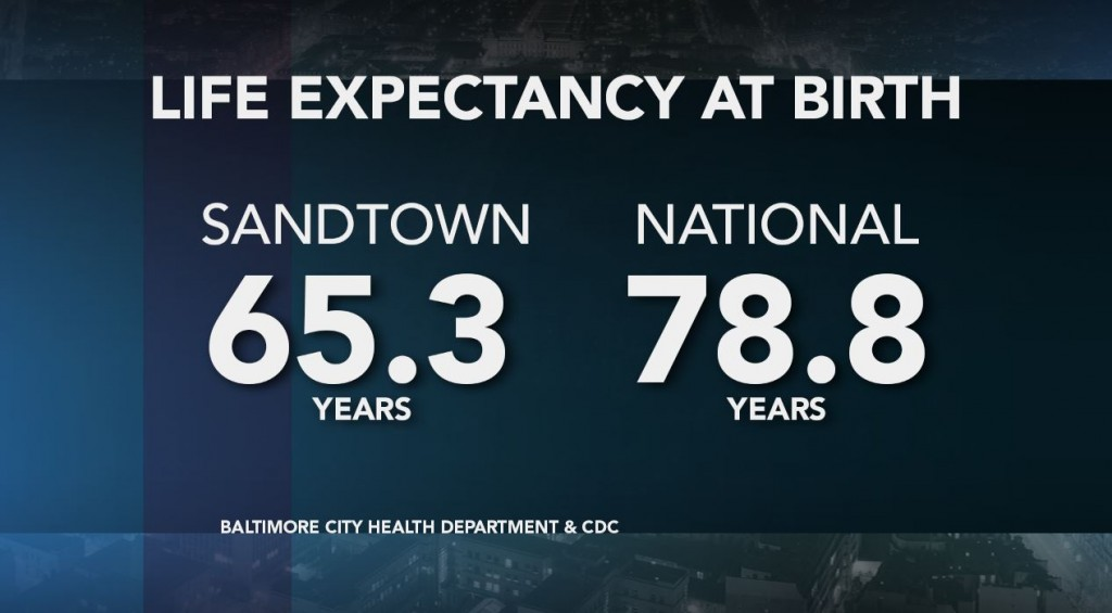 Life expectancy at birth in Sandtown is more than a decade less than the national average, according to recent statistics. Credit: Lisa Overton/NewsHour Weekend
