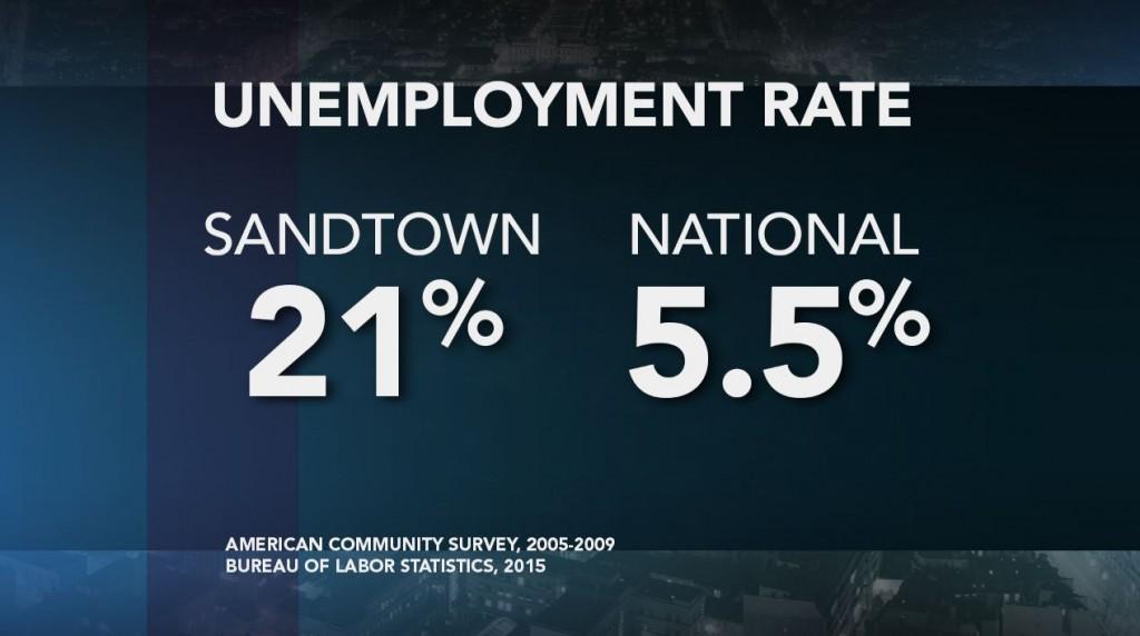 sandtown_unemployment