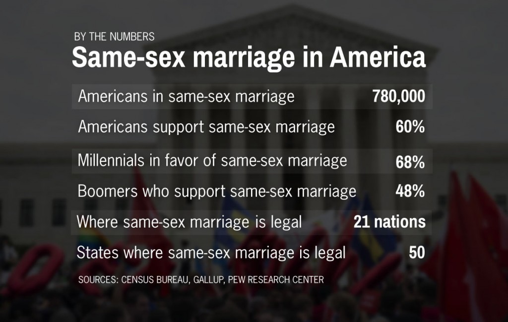 Public opinion homosexual marriage supreme