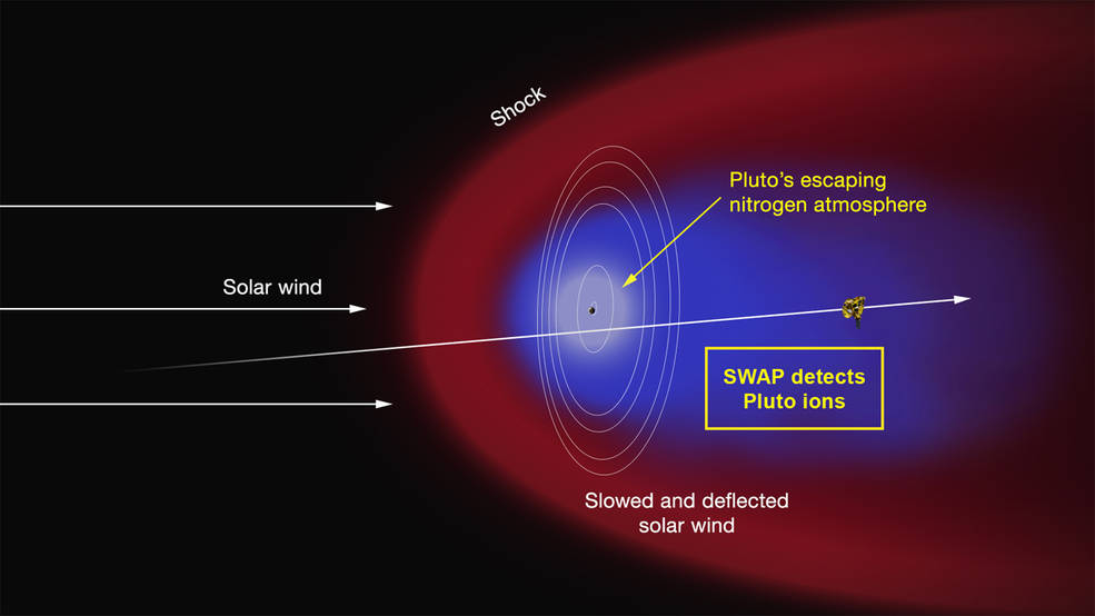 NASA scientists suspect that solar wind is blowing off Pluto's outermost layer of nitrogen gas. Photo by NASA/APL/SwRI