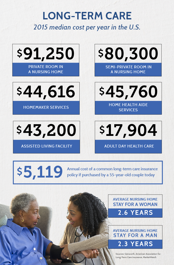 Long-Term Care Infographic
