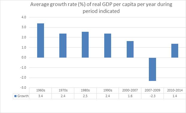 GDP graph john komlos
