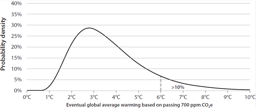 Climate Shock graph. There's at least about a 10 percent chance of global average temperatures increasing 11 degrees Fahrenheit or more. Source: Climate Shock (Princeton 2015), reprinted with permission.