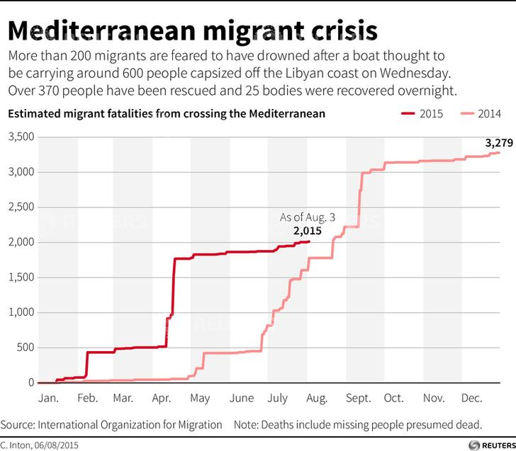 Chart shows the cumulative migrant deaths from crossing the Mediterranean in 2015. Updated August 6, 2015. Image by RNGS/Reuters