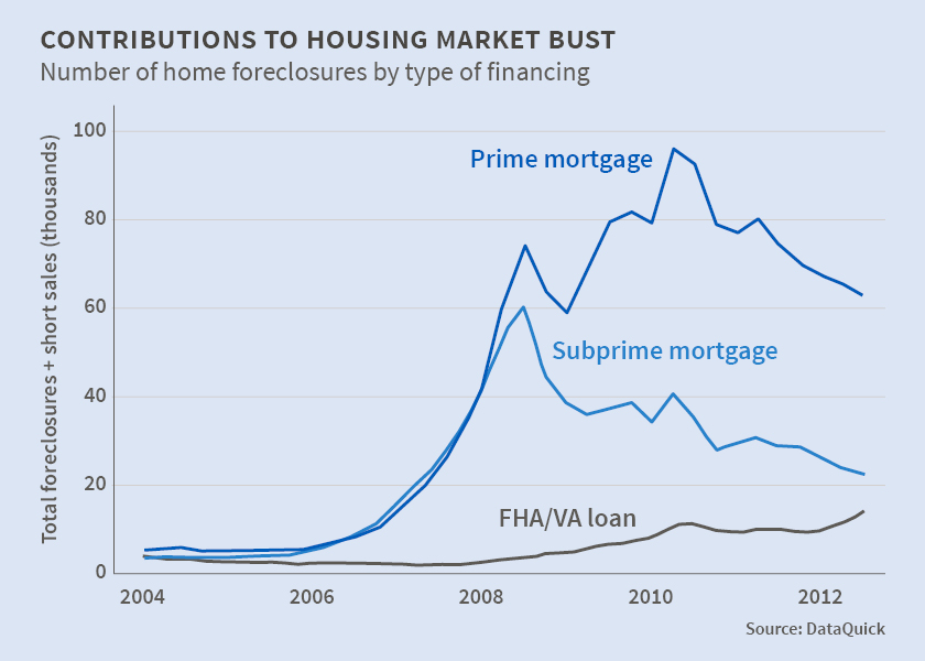 The researchers find that the crisis was not solely, or even primarily, a subprime sector event. It began that way, but quickly expanded into a much broader phenomenon dominated by prime borrowers' loss of homes.  Courtesy of NBER.