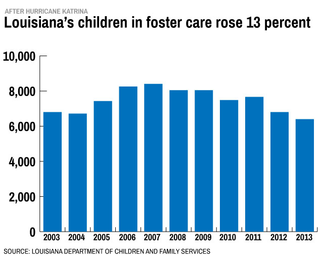foster-care-katrina