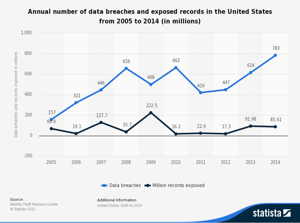 Annual number of data breaches and exposed records in the United States from 2005 to 2014 (in millions). Graph by Statista. Data source: Identity Theft Resource Center