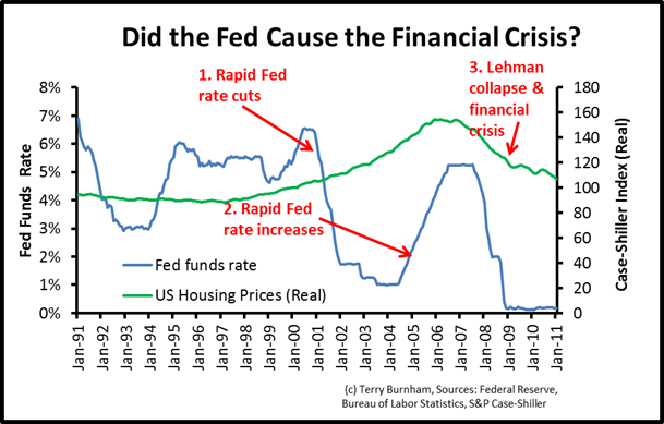 Money policy fueled the Financial Crisis by cutting rates sharply then abruptly raising rates.