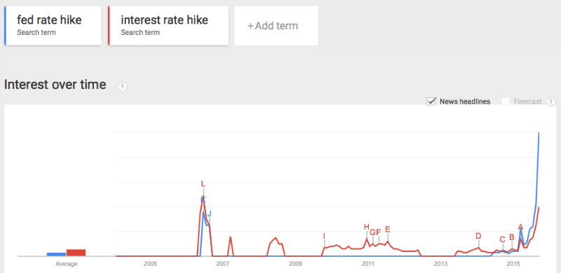 """There's been a large increase in the number of searches for """"fed rate hike"""" and """"interest rate hike."""""""