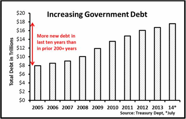 Chicken Little increase gov't spending