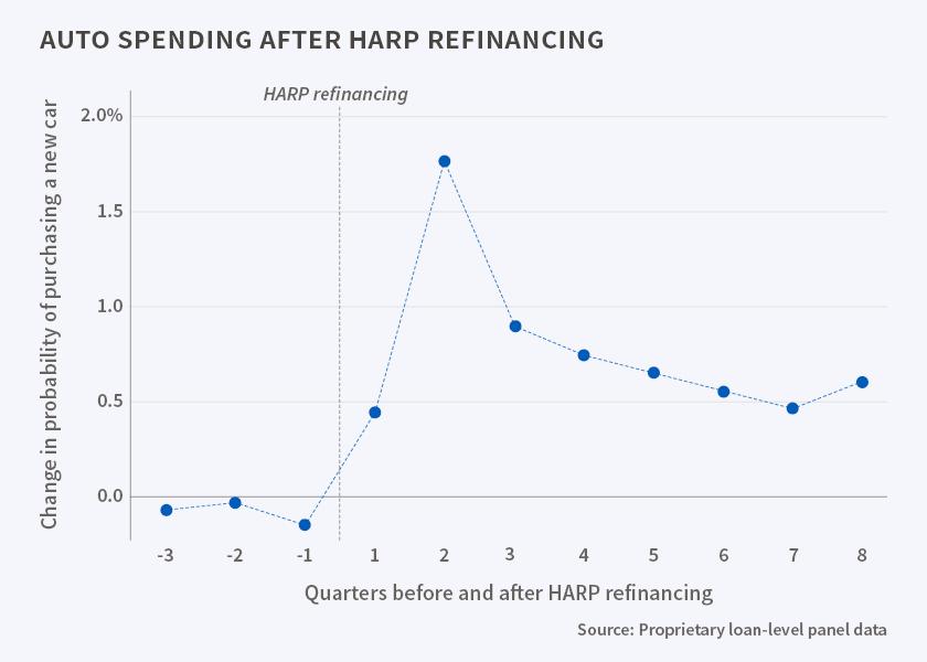 NBER HARP